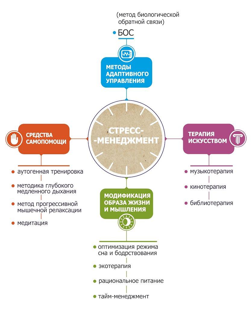 Методики стресс-менеджмента